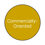 Commercially-Oriented